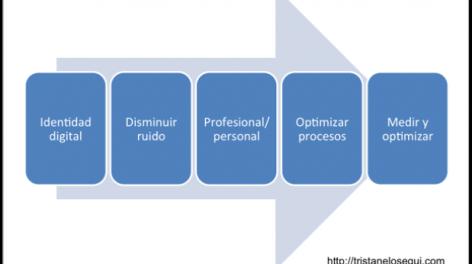 5-pasos-para-optimizar-nuestra-estrategia-personal-en-social-media-tristan-elosegui-com-619x346