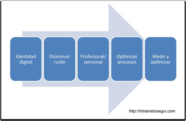 5-pasos-para-optimizar-nuestra-estrategia-personal-en-social-media-tristan-elosegui-com