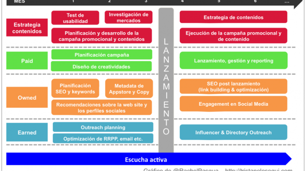 Fases-del-lanzamiento-de-una-aplicacion-movil-mobile-marketing-tristan-elosegui-619x346