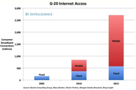 internet-access-mobile-business-insider-1024x681