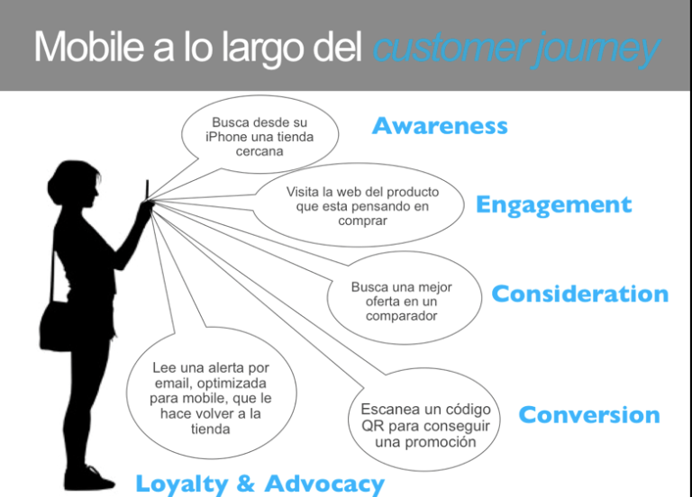 Mobile-costumer-journey-tristanelosegui-com