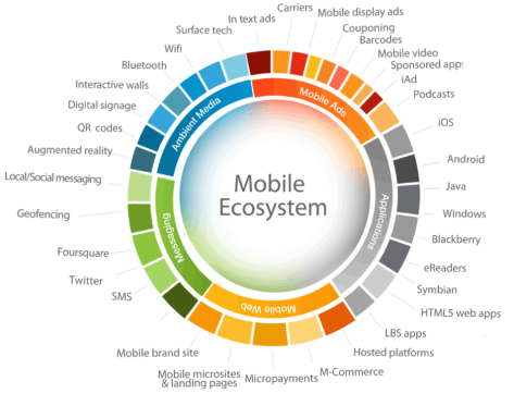 mobile-ecosystem-icrossing