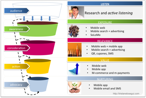mobile-marketing-purchase-funnel-tristan-elosegui-1024x686
