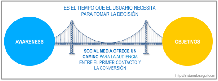 social-media-awareness-objetivo-tristan-elosegui