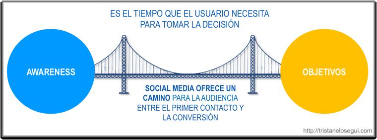 social-media-awareness-objetivo-tristan-elosegui