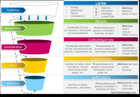 social-media-funnel-inbound-marketing-funnel-tristanelosegui-com-1024x708
