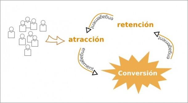 SocialMediaBlog.es_.-Ernesto-del-Valle-e1348526751434