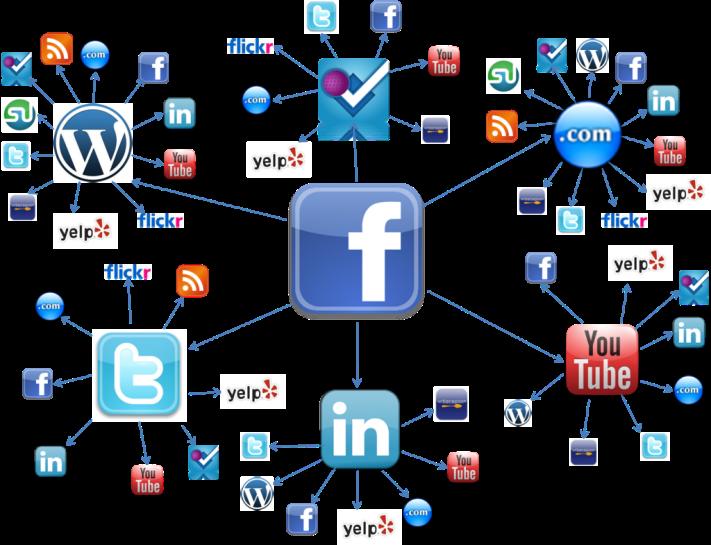 Redes-Sociales-1024x785