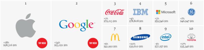 Interbrand_2013_Top10